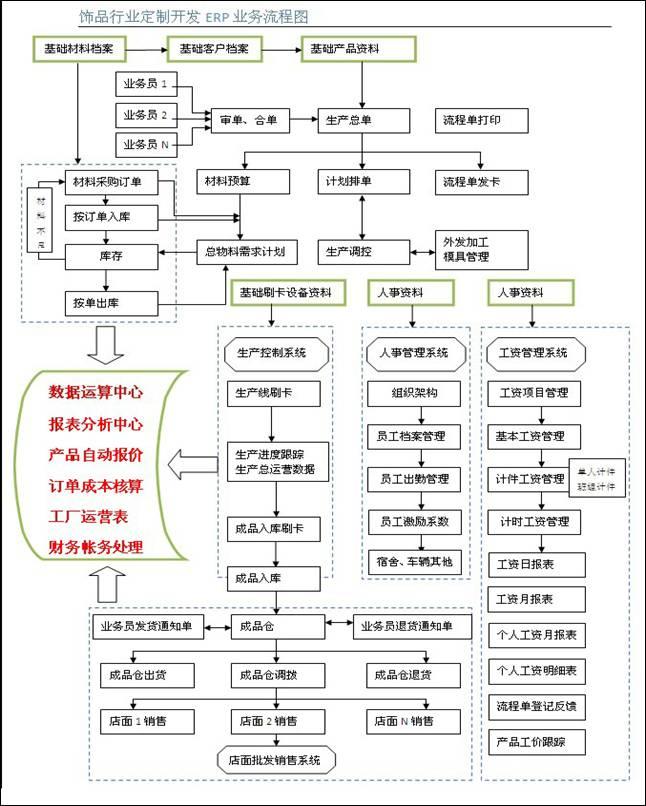 华睿饰品erp管理软件业务流程及功能模块图示